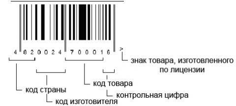 Штрих код какой страны