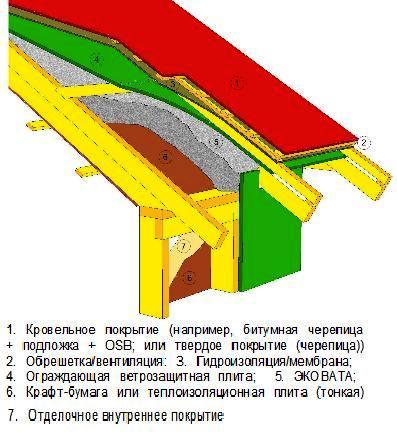 утепления крыши (будь то
